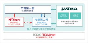 東京プロマーケットイメージ図